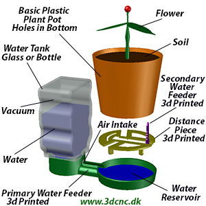automatic watering or irrigation system for plants